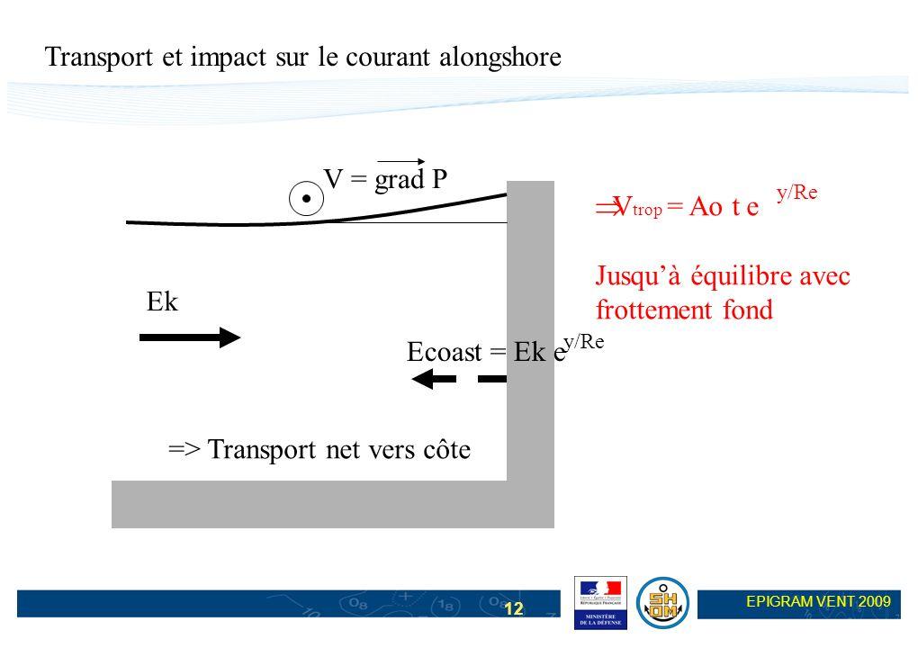 12 EPIGRAM VENT 2009 Transport et impact sur le courant alongshore Ek Ecoast = Ek e y/Re => Transport net vers côte V = grad P V trop = Ao t e Jusquà