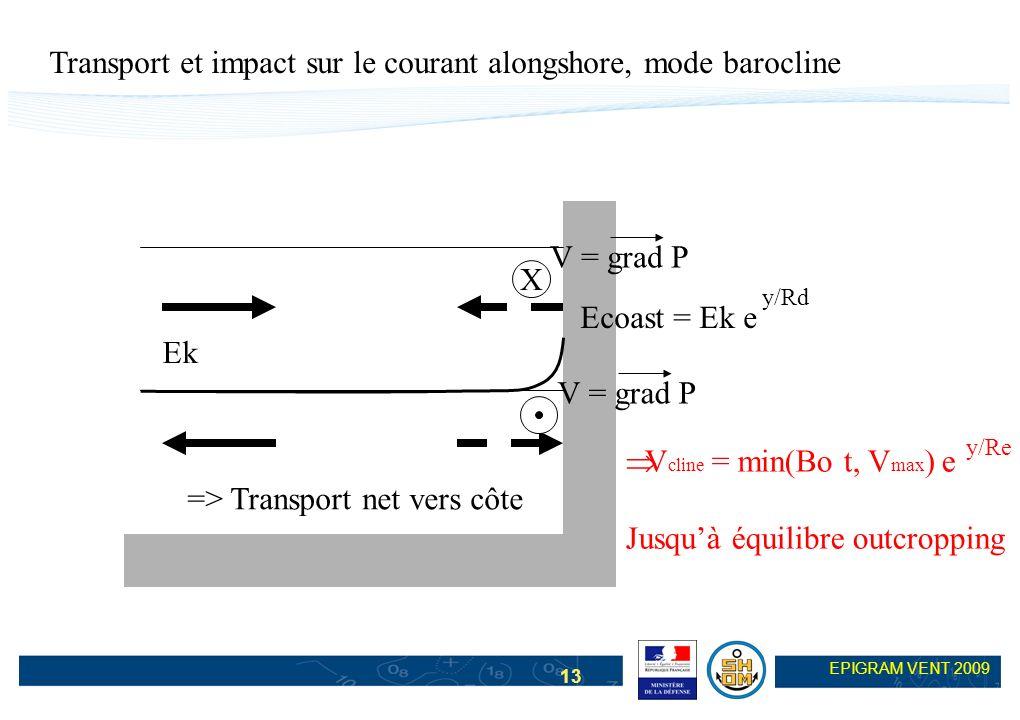 13 EPIGRAM VENT 2009 Transport et impact sur le courant alongshore, mode barocline Ek Ecoast = Ek e y/Rd => Transport net vers côte V = grad P X V cli