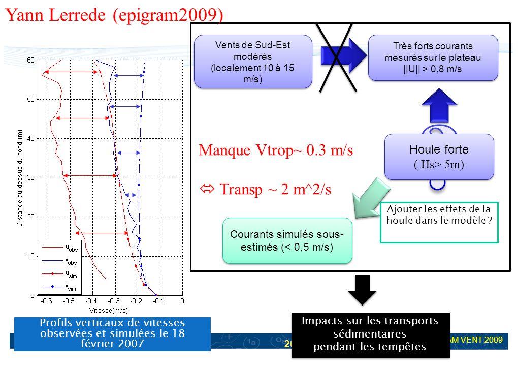 20 EPIGRAM VENT 2009 Profils verticaux de vitesses observées et simulées le 18 février 2007 Impacts sur les transports sédimentaires pendant les tempê