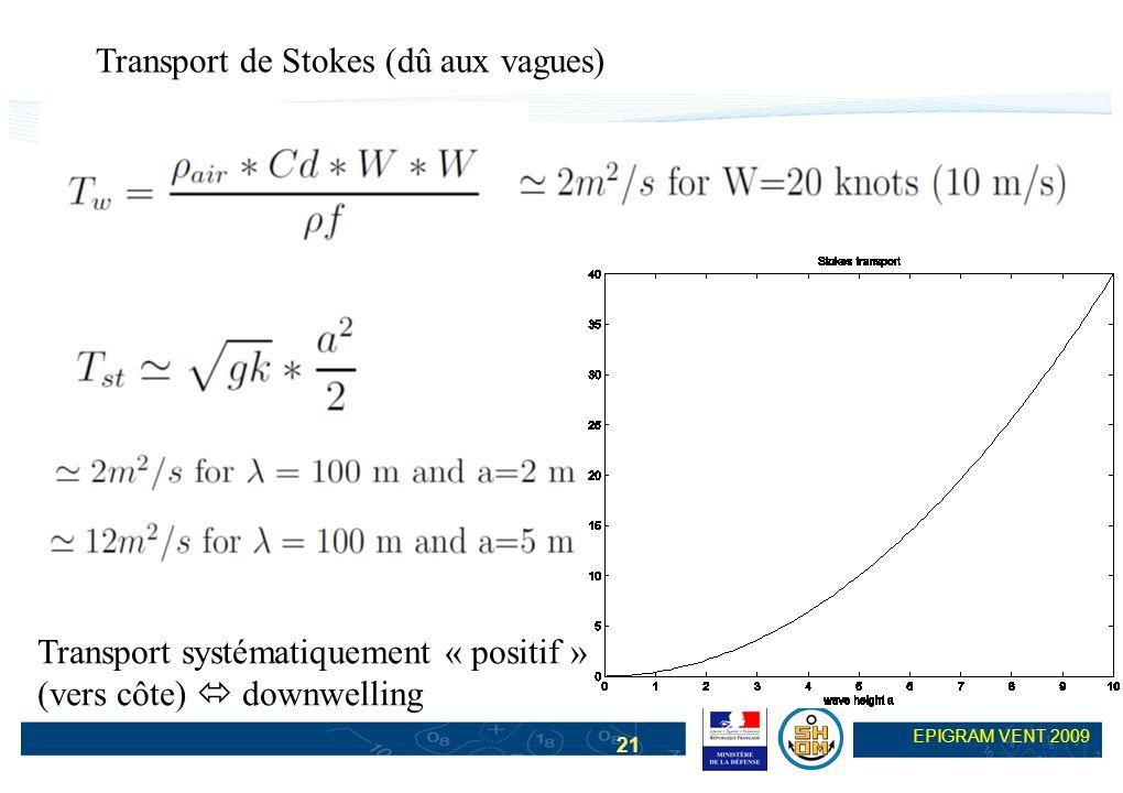 21 EPIGRAM VENT 2009 Transport de Stokes (dû aux vagues) Transport systématiquement « positif » (vers côte) downwelling