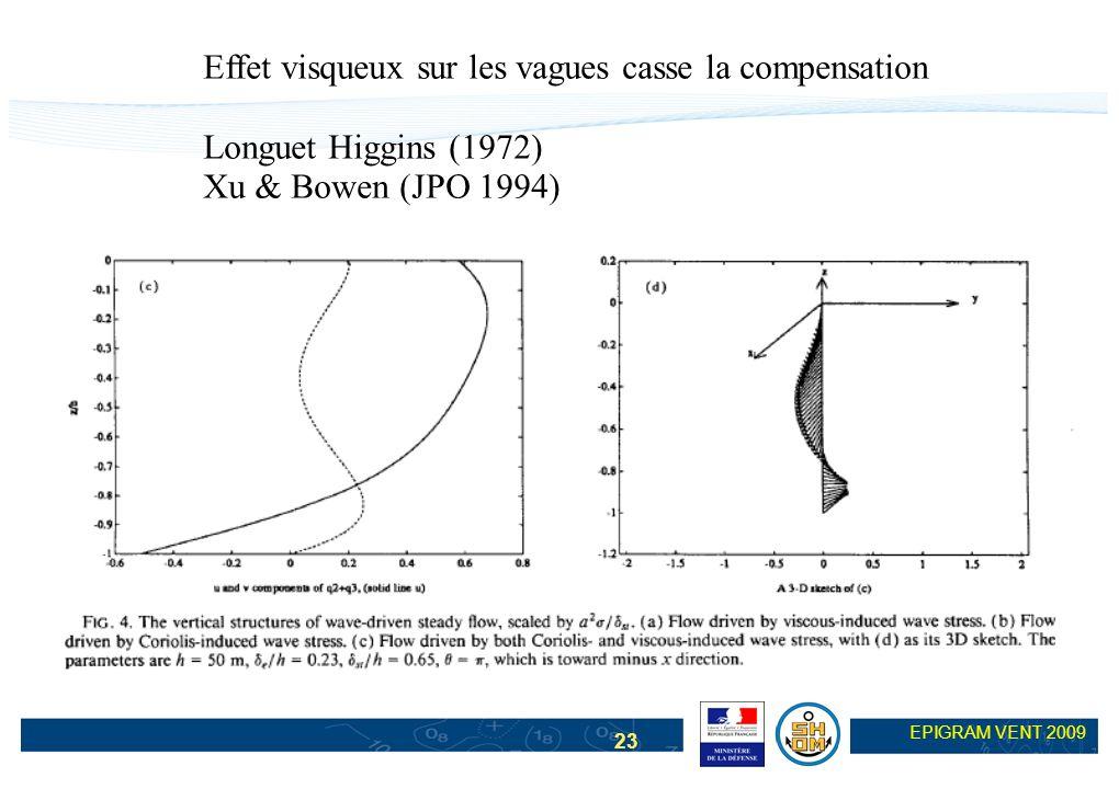 23 EPIGRAM VENT 2009 Effet visqueux sur les vagues casse la compensation Longuet Higgins (1972) Xu & Bowen (JPO 1994)