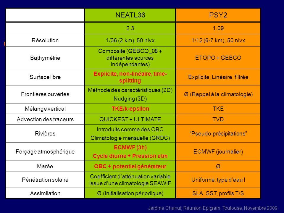 Jérôme Chanut, Réunion Epigram, Toulouse, Novembre 2009 NEATL36PSY2 2.31.09 Résolution1/36 (2 km), 50 nivx1/12 (6-7 km), 50 nivx Bathymétrie Composite