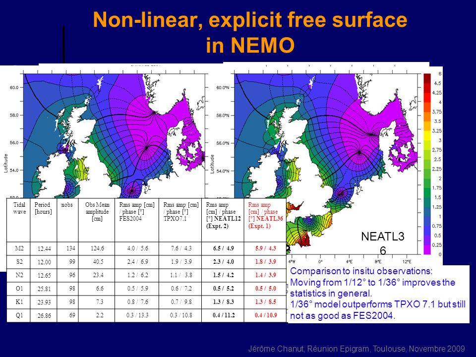 Jérôme Chanut, Réunion Epigram, Toulouse, Novembre 2009 Clear water type vs variable attenuation (globcolour) SST Bias OBS – MOD +0.75°C SST(MOD_var) – SST(MOD_typeI) Model too warm June 2004