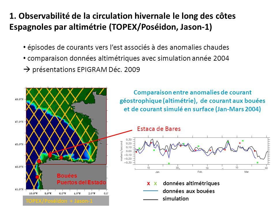 courant à la bouée x courant géostrophique à partir dune trace altimétrique x courant géostrophique à partir dune trace simulée par le modèle Estimation du courant géostrophique au point de trace le plus proche de la bouée Estimation du courant géostrophique au point de trace - le plus proche de la bouée (altimétrie) - le plus proche de la côte (modèle) Mise en évidence dun défaut du modèle par comparaison avec les données altimétriques courant simulé trop près de la côte Bouée Estaca de Bares (Jan-Mars 2004)