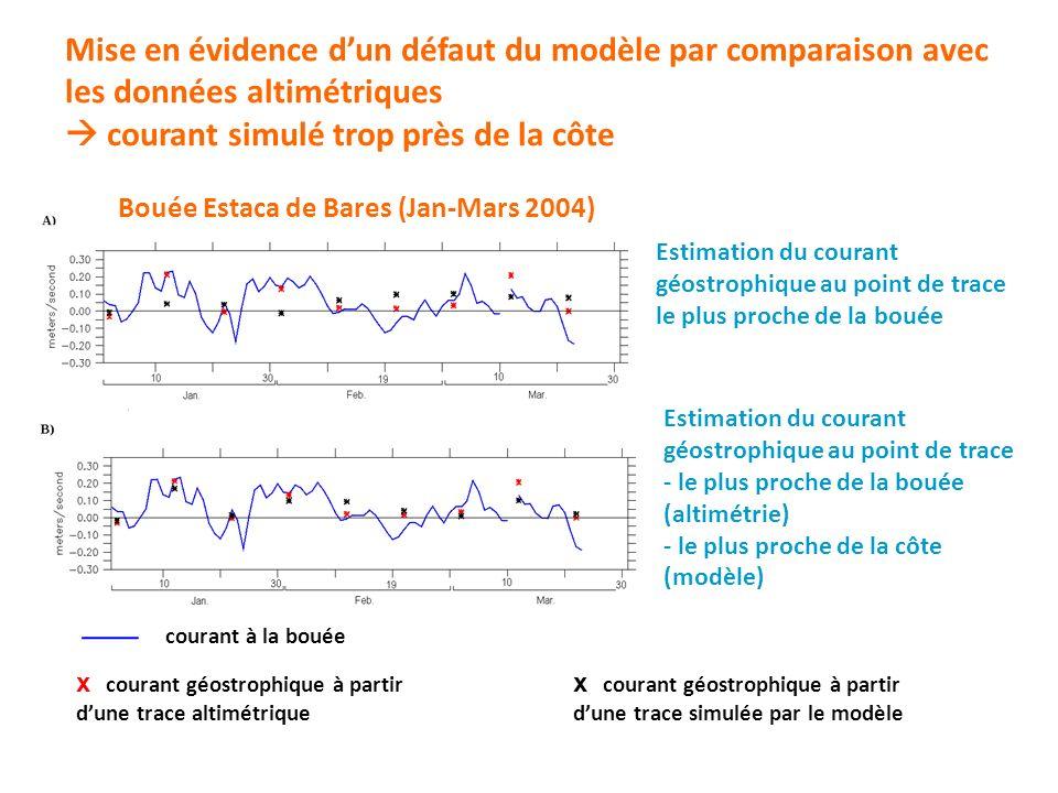 courant de surface près de la côte x x courant géostrophique à partir dune trace simulée par le modèle Courants simulés par le modèle Utilisation du modèle pour mieux interpréter le signal altimétrique Bouée Estaca de Bares (Jan-Mars 2004) courant à 50 m