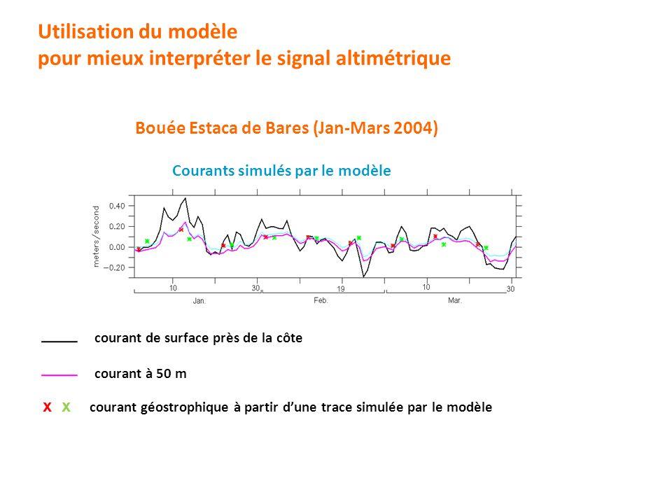 courant de surface près de la côte x x courant géostrophique à partir dune trace simulée par le modèle Courants simulés par le modèle Utilisation du m