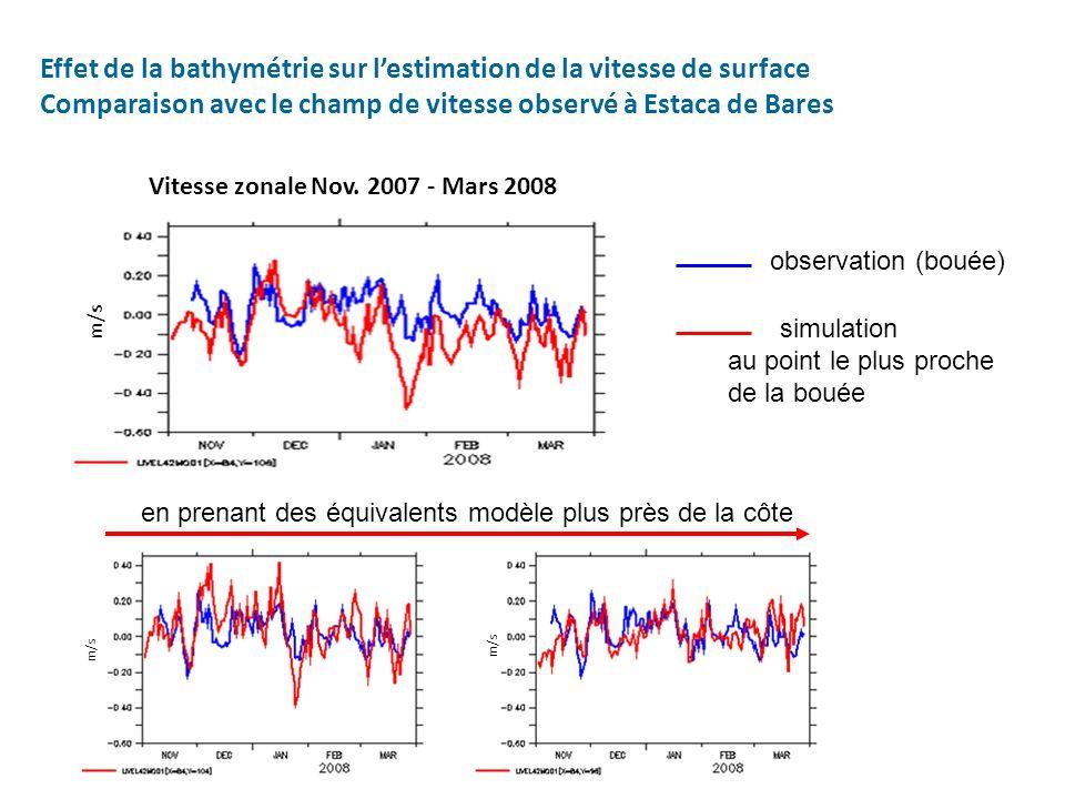 Effet de la bathymétrie sur lestimation de la vitesse de surface Comparaison avec le champ de vitesse observé à Estaca de Bares Vitesse zonale Nov. 20