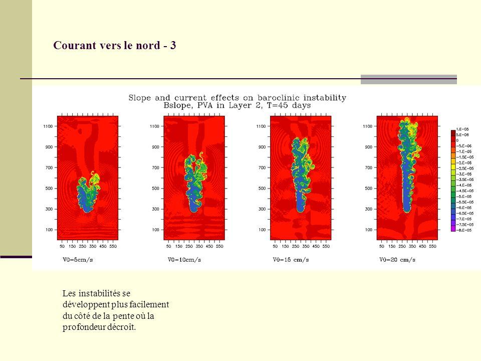 Courant vers le nord - 3 Les instabilités se développent plus facilement du côté de la pente où la profondeur décroît.