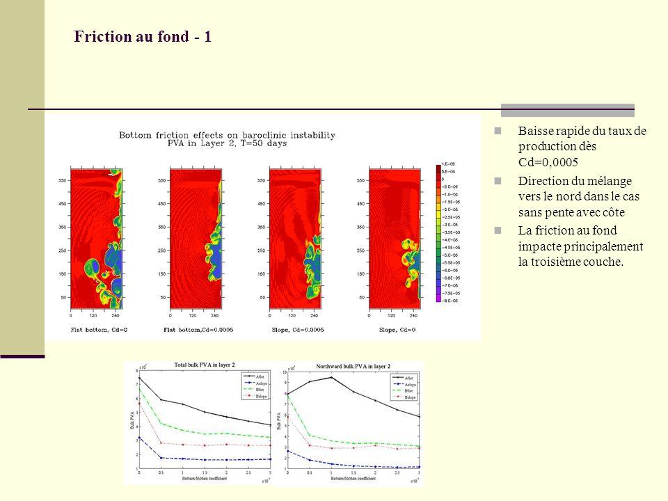 Friction au fond - 1 Baisse rapide du taux de production dès Cd=0,0005 Direction du mélange vers le nord dans le cas sans pente avec côte La friction