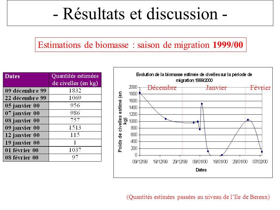 - Résultats et discussion - Estimations de biomasse : saison de migration 1999/00 (Quantités estimées passées au niveau de lIle de Berenx) JanvierDécembreFévrier