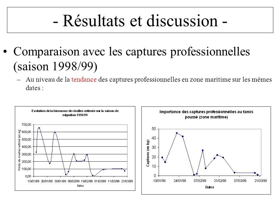 - Résultats et discussion - Comparaison avec les captures professionnelles (saison 1998/99) –Au niveau de la tendance des captures professionnelles en zone maritime sur les mêmes dates :