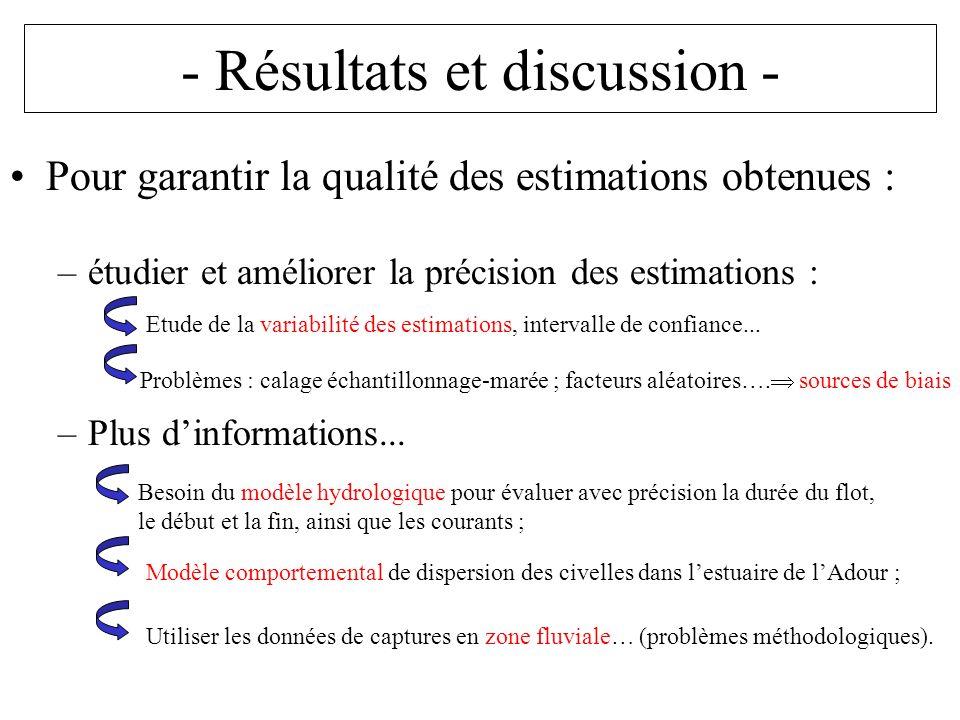 - Résultats et discussion - Pour garantir la qualité des estimations obtenues : –étudier et améliorer la précision des estimations : –Plus dinformations...