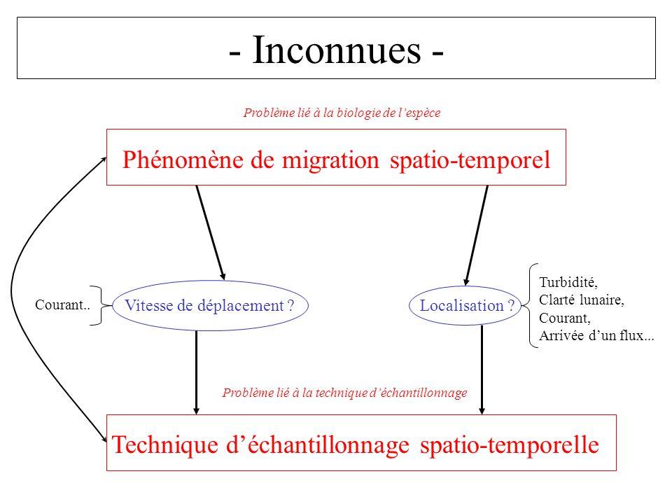 - Inconnues - Phénomène de migration spatio-temporel Technique déchantillonnage spatio-temporelle Vitesse de déplacement ? Localisation ? Problème lié
