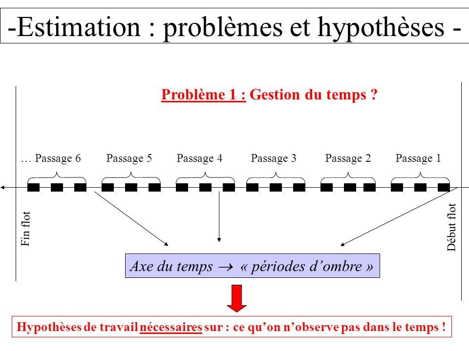 -Estimation : problèmes et hypothèses - Début flot Fin flot Problème 1 : Gestion du temps ? Passage 1Passage 2Passage 3Passage 4Passage 5… Passage 6 A