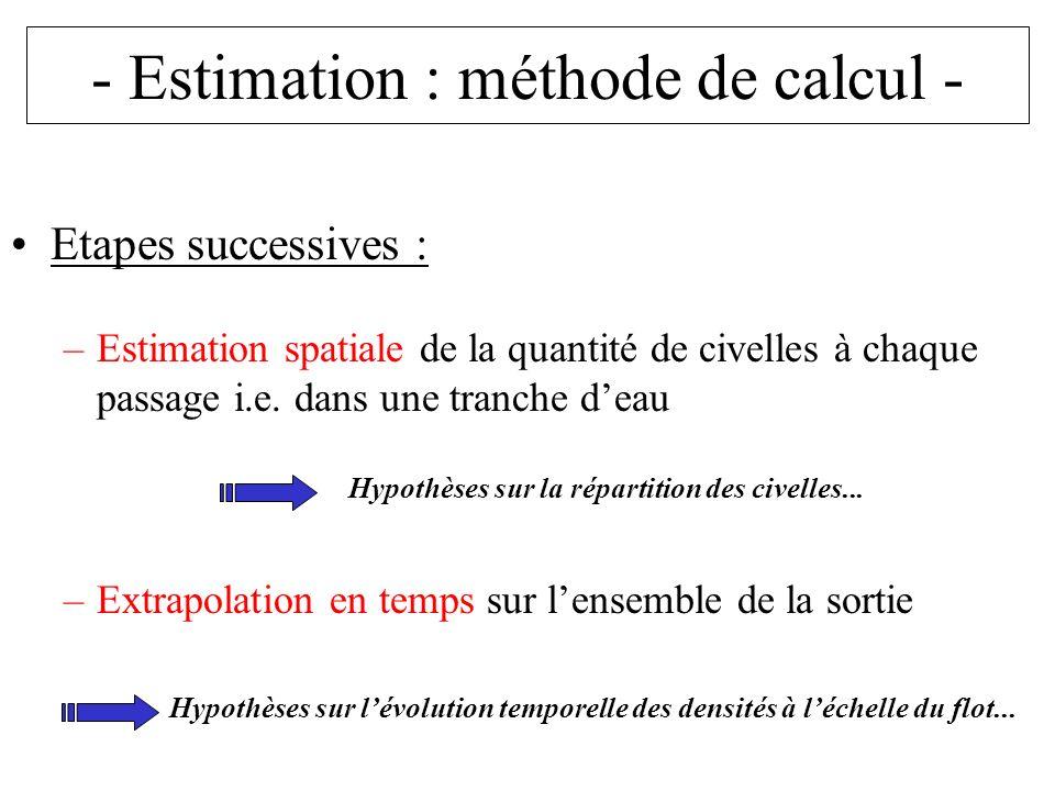 - Estimation : méthode de calcul - Etapes successives : –Estimation spatiale de la quantité de civelles à chaque passage i.e.