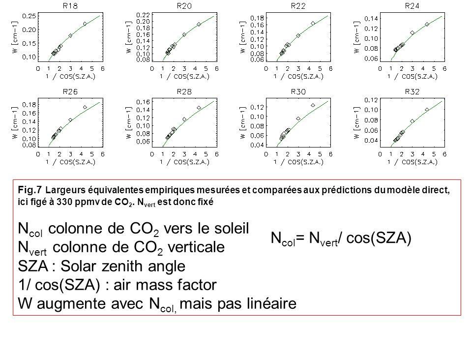 Fig.7 Largeurs équivalentes empiriques mesurées et comparées aux prédictions du modèle direct, ici figé à 330 ppmv de CO 2. N vert est donc fixé N col