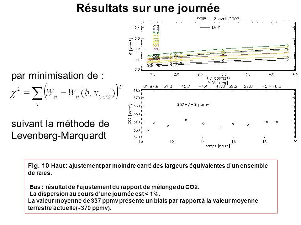 Résultats sur une journée par minimisation de : suivant la méthode de Levenberg-Marquardt Fig. 10 Haut : ajustement par moindre carré des largeurs équ