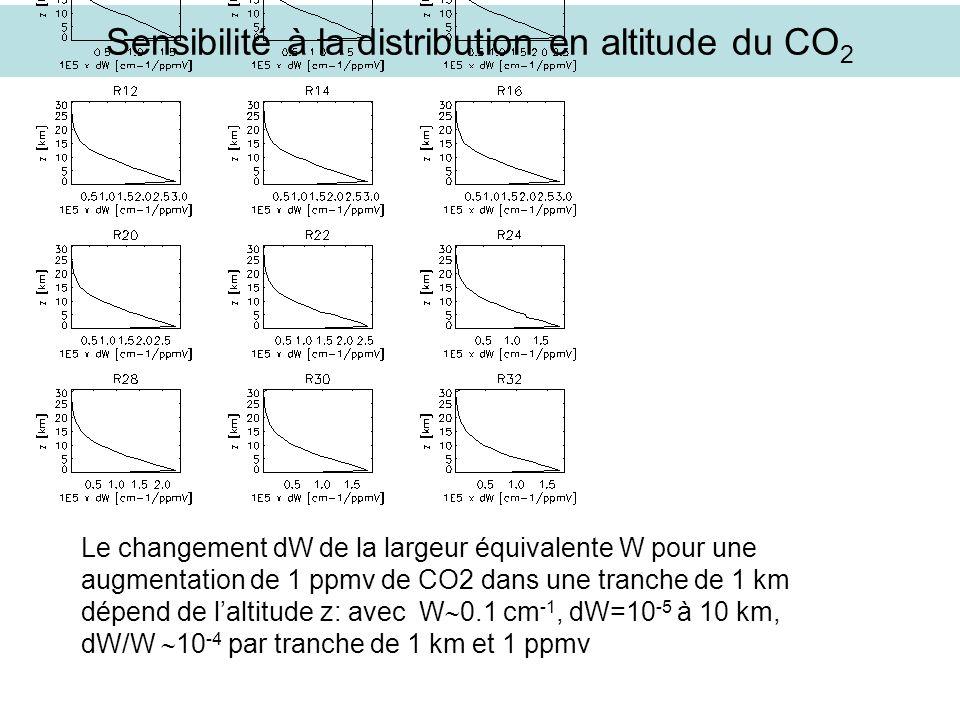 Sensibilité à la distribution en altitude du CO 2 Le changement dW de la largeur équivalente W pour une augmentation de 1 ppmv de CO2 dans une tranche