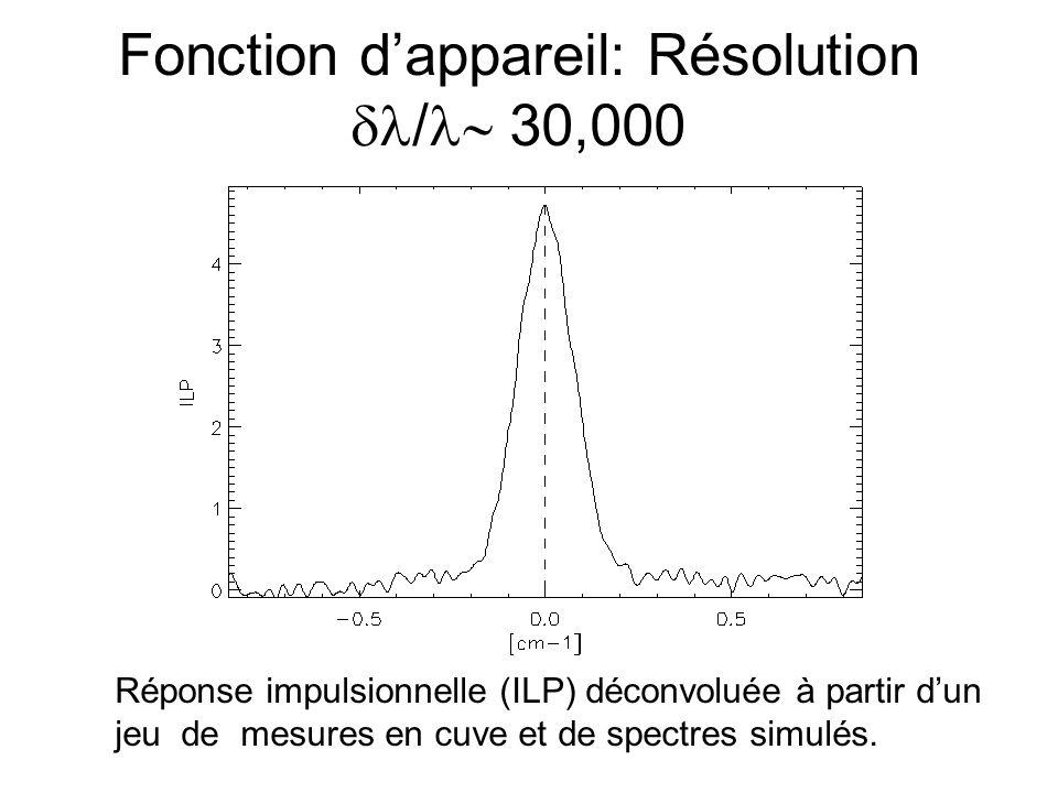 Sensibilité à la distribution en altitude du CO 2 Le changement dW de la largeur équivalente W pour une augmentation de 1 ppmv de CO2 dans une tranche de 1 km dépend de laltitude z: avec W 0.1 cm -1, dW=10 -5 à 10 km, dW/W 10 -4 par tranche de 1 km et 1 ppmv