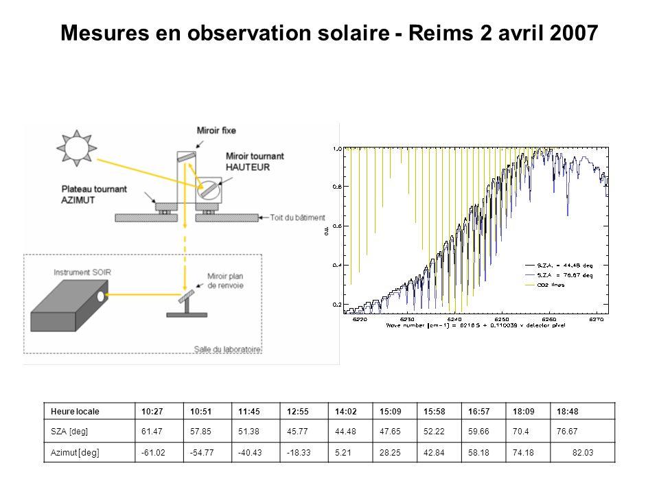 Mesures en observation solaire - Reims 2 avril 2007 Heure locale10:2710:5111:4512:5514:0215:0915:5816:5718:0918:48 SZA [deg]61.4757.8551.3845.7744.484