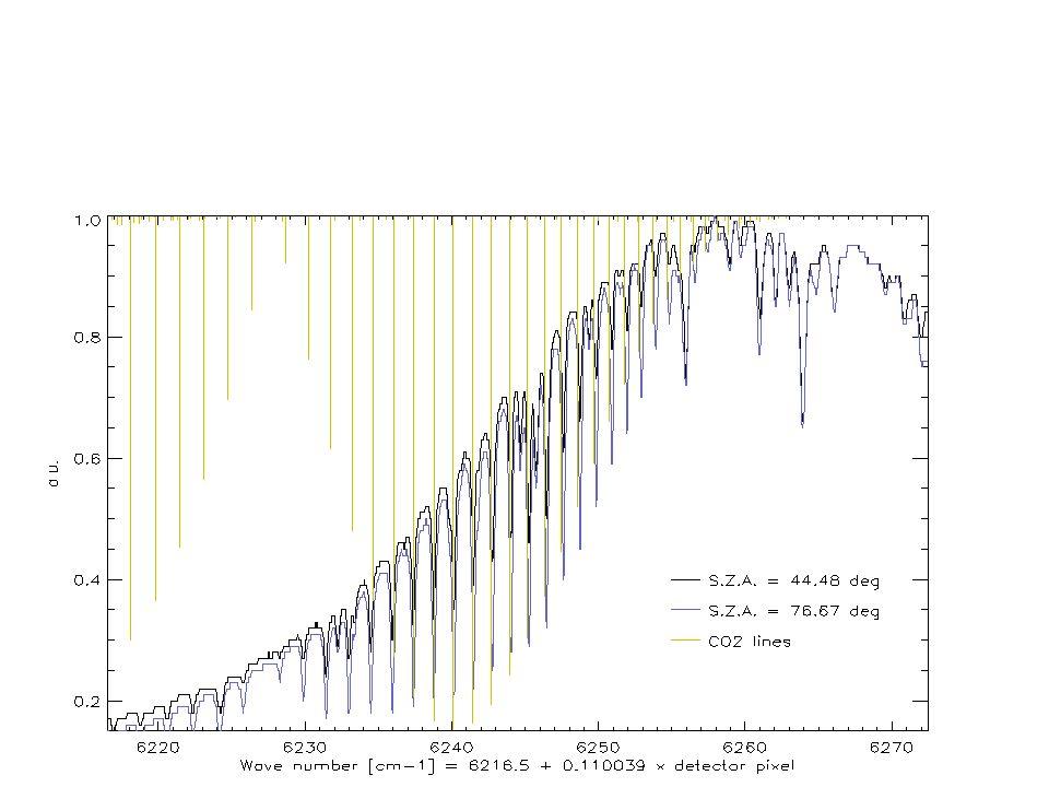 Largeur équivalente empirique Largeurs équivalentes Dans le proche infra-rouge, permet la mesure des densités colonnes de CO 2 avec une précision de lordre du pourcent (L Wallace et W Livingston), peu sensible à la fonction dappareil du spectromètre, ne dépend pas de létalonnage absolu des spectres.