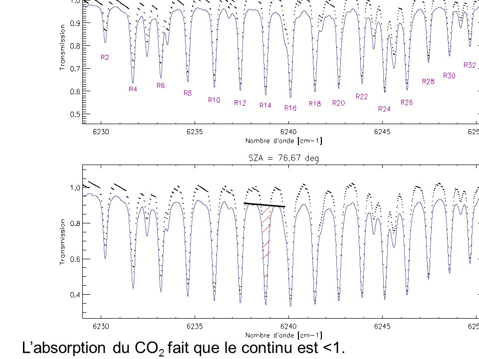 Modèle direct avec LBRTM: transmittance -Code LBLRTM -Raie par raie, HITRAN -Profil atmosphérique: ECMWF+Arletty -Atlas solaire FTS Mac Math (mieux que Kurucz) sun -méthode classique: « profile fitting » - ici, largeur équivalente empirique (plus robuste?)