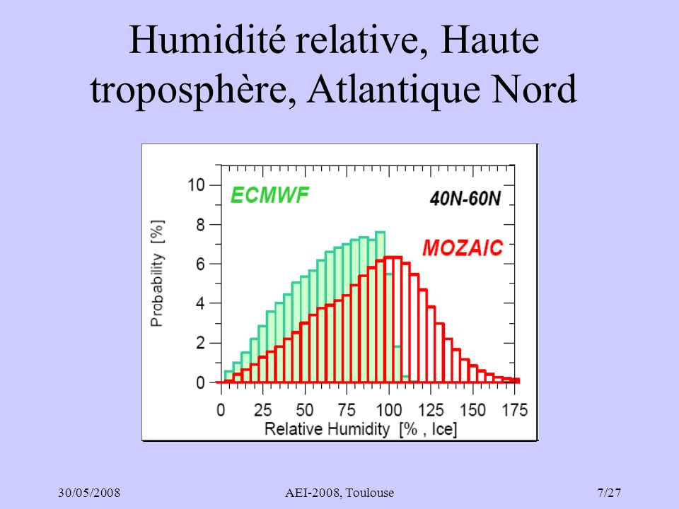 30/05/2008AEI-2008, Toulouse18/27 IAGOS-DS4 : aérosol Mesure en continu : –CPC (compteur de particules de condensation) mode de nucléation (<15 nm), mode dAïtken (15-100 nm) –OPC (compteur optique de particules, >100nm) Conception dune prise dair chauffée et dun compteur optique de particules, –Séparation constituants volatils –Tests fonction de transfert en cours Conception Package 2c