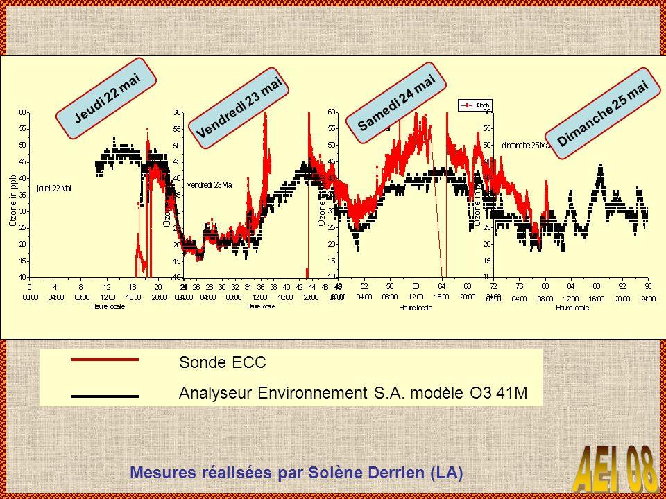 Sonde ECC Analyseur Environnement S.A. modèle O3 41M Mesures réalisées par Solène Derrien (LA) Jeudi 22 mai Vendredi 23 mai Samedi 24 mai Dimanche 25