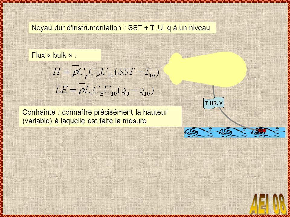 SST T, HR, V Noyau dur dinstrumentation : SST + T, U, q à un niveau Flux « bulk » : Contrainte : connaître précisément la hauteur (variable) à laquelle est faite la mesure