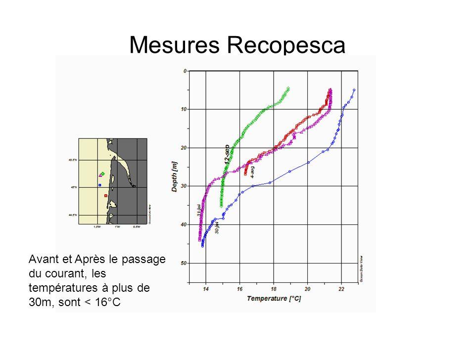 Mesures Recopesca Avant et Après le passage du courant, les températures à plus de 30m, sont < 16°C
