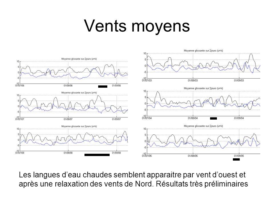 Vents moyens Les langues deau chaudes semblent apparaitre par vent douest et après une relaxation des vents de Nord. Résultats très préliminaires