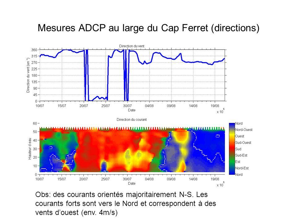 Mesures ADCP au large du Cap Ferret (directions) Obs: des courants orientés majoritairement N-S. Les courants forts sont vers le Nord et correspondent