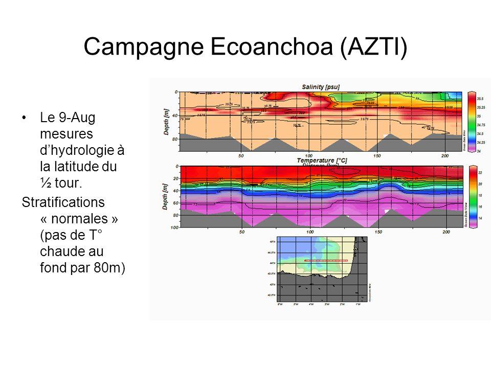 Campagne Ecoanchoa (AZTI) Le 9-Aug mesures dhydrologie à la latitude du ½ tour. Stratifications « normales » (pas de T° chaude au fond par 80m)