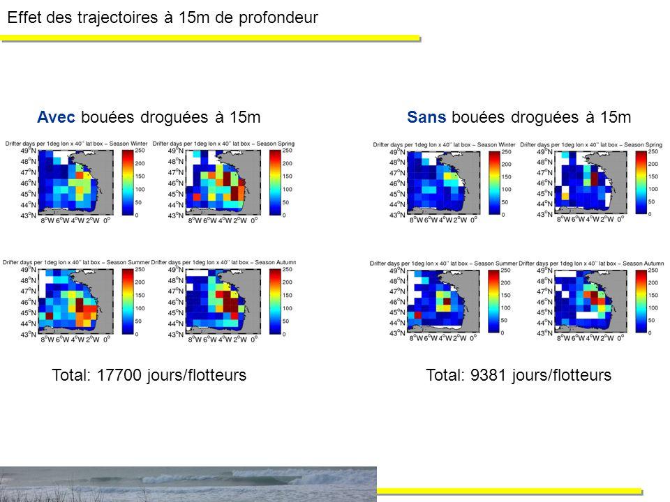 Effet des trajectoires à 15m de profondeur Avec bouées droguées à 15mSans bouées droguées à 15m Total: 17700 jours/flotteursTotal: 9381 jours/flotteur