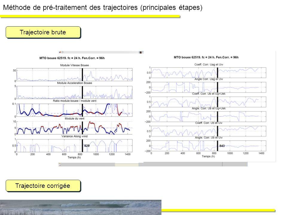 Méthode de pré-traitement des trajectoires (principales étapes) Trajectoire brute Trajectoire corrigée Suppression des points aberrants (i.e. bouée à