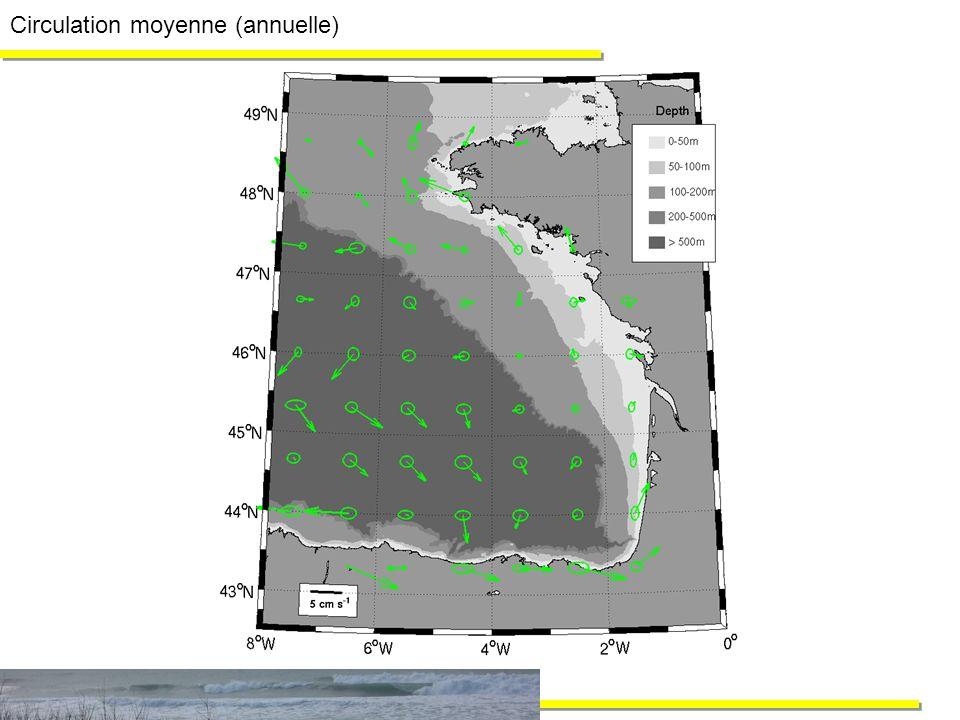 Circulation moyenne (saisonnière) Hiver (JFM) Printemps (AMJ) Eté (JAS) Automne (OND)