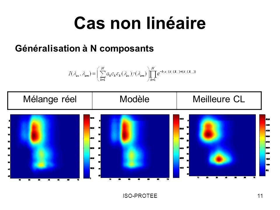 ISO-PROTEE11 Cas non linéaire Généralisation à N composants Mélange réelModèleMeilleure CL