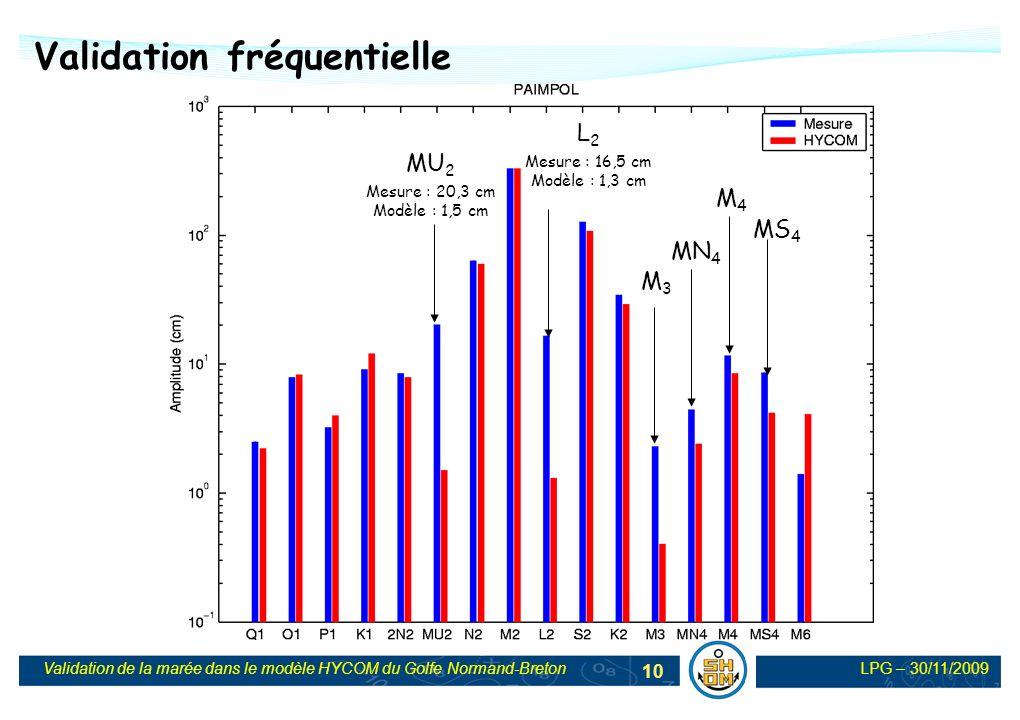 LPG – 30/11/2009Validation de la marée dans le modèle HYCOM du Golfe Normand-Breton 10 Validation fréquentielle MU 2 Mesure : 20,3 cm Modèle : 1,5 cm