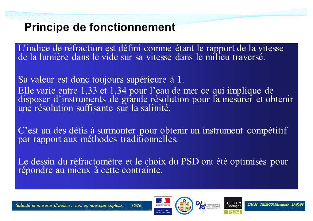 SHOM – TELECOM Bretagne – 29/05/08 Salinité et mesures dindice : vers un nouveau capteur 10/20 Principe de fonctionnement Lindice de réfraction est dé