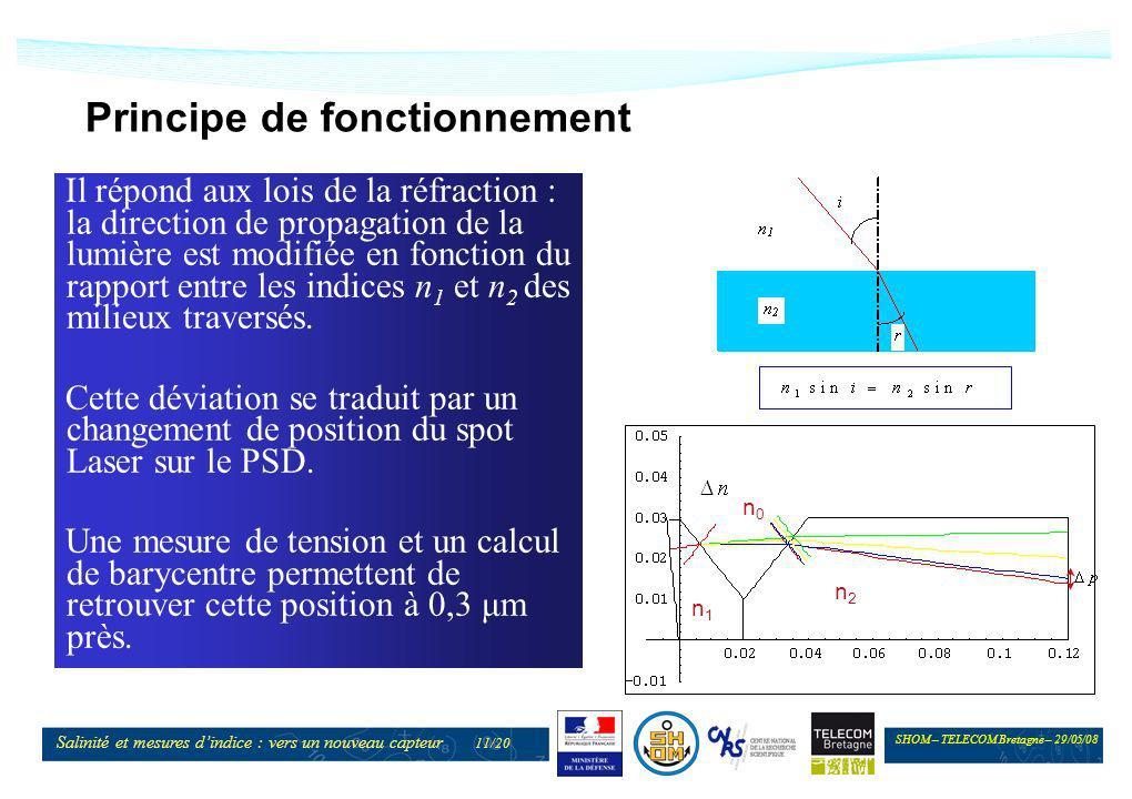 SHOM – TELECOM Bretagne – 29/05/08 Salinité et mesures dindice : vers un nouveau capteur 11/20 Principe de fonctionnement Il répond aux lois de la réf