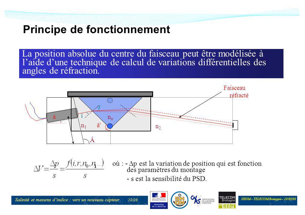 SHOM – TELECOM Bretagne – 29/05/08 Salinité et mesures dindice : vers un nouveau capteur 12/20 Principe de fonctionnement La position absolue du centr