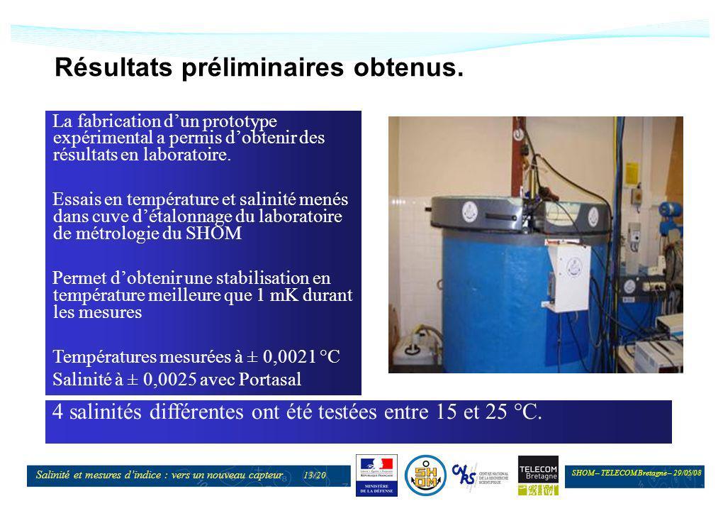 SHOM – TELECOM Bretagne – 29/05/08 Salinité et mesures dindice : vers un nouveau capteur 13/20 Résultats préliminaires obtenus. La fabrication dun pro