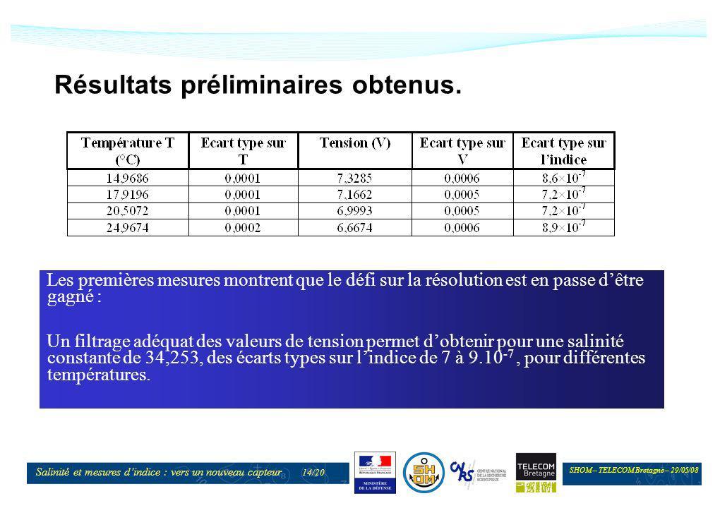 SHOM – TELECOM Bretagne – 29/05/08 Salinité et mesures dindice : vers un nouveau capteur 14/20 Résultats préliminaires obtenus. Les premières mesures