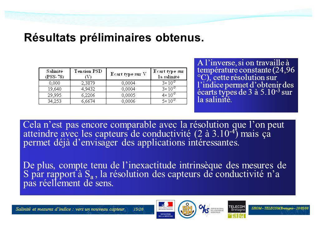 SHOM – TELECOM Bretagne – 29/05/08 Salinité et mesures dindice : vers un nouveau capteur 15/20 Résultats préliminaires obtenus. A linverse, si on trav