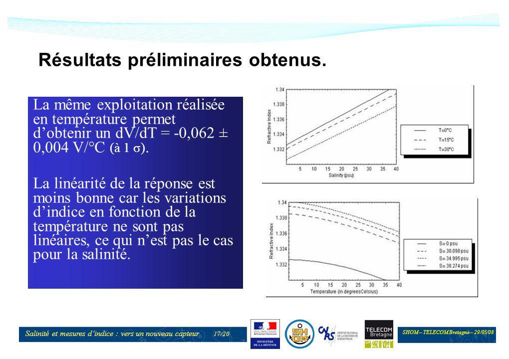 SHOM – TELECOM Bretagne – 29/05/08 Salinité et mesures dindice : vers un nouveau capteur 17/20 Résultats préliminaires obtenus. La même exploitation r