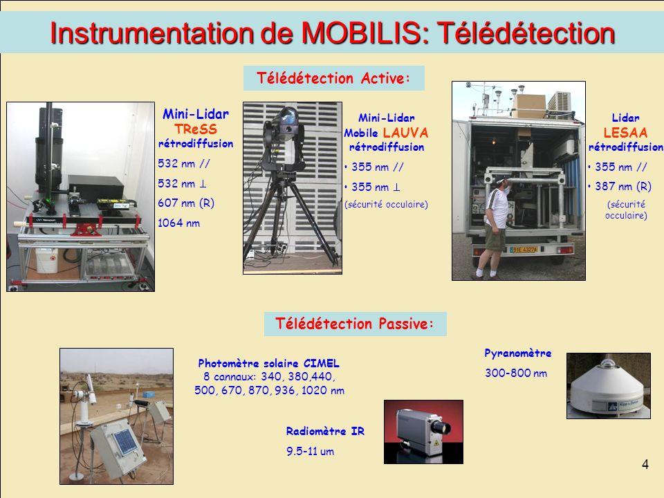 4 Mini-Lidar TReSS rétrodiffusion 532 nm // 532 nm 607 nm (R) 1064 nm Photomètre solaire CIMEL 8 cannaux: 340, 380,440, 500, 670, 870, 936, 1020 nm Té