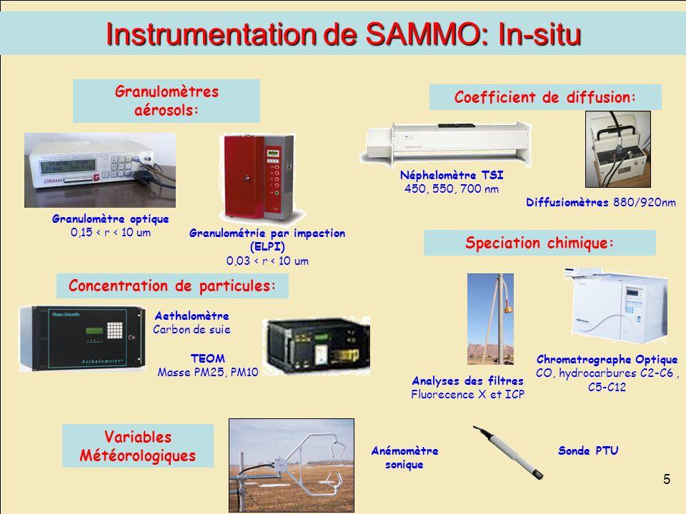 5 Anémomètre sonique Diffusiomètres 880/920nm Variables Météorologiques Analyses des filtres Fluorecence X et ICP Granulomètre optique 0,15 < r < 10 u