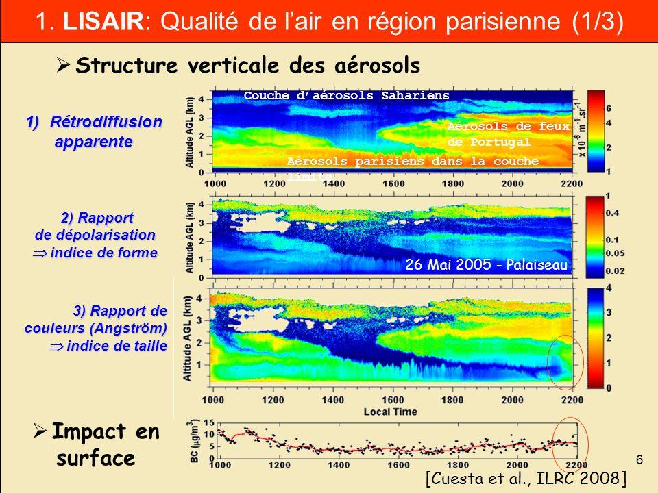 6 1. LISAIR: Qualité de lair en région parisienne (1/3) Impact en surface 1)Rétrodiffusion apparente 2) Rapport de dépolarisation indice de forme 2) R