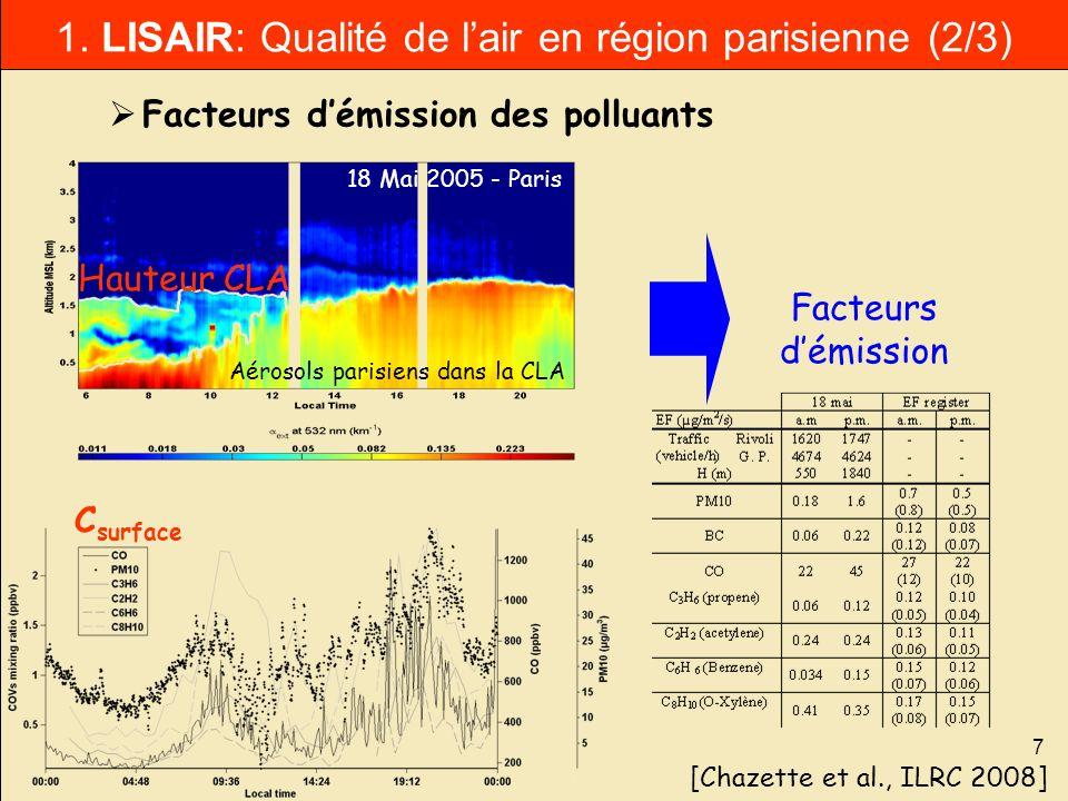7 [Chazette et al., ILRC 2008] Facteurs démission des polluants Aérosols parisiens dans la CLA Hauteur CLA C surface Facteurs démission 18 Mai 2005 -