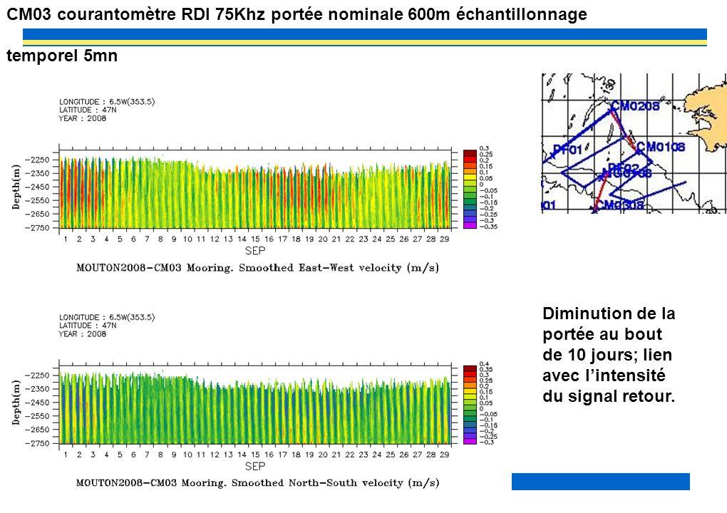 PP? –MOUTON2OO8– MAREE INTERNE 14 CM03 courantomètre RDI 75Khz portée nominale 600m échantillonnage temporel 5mn Diminution de la portée au bout de 10